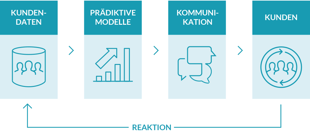 creakom advanced analytics kundengewinnung